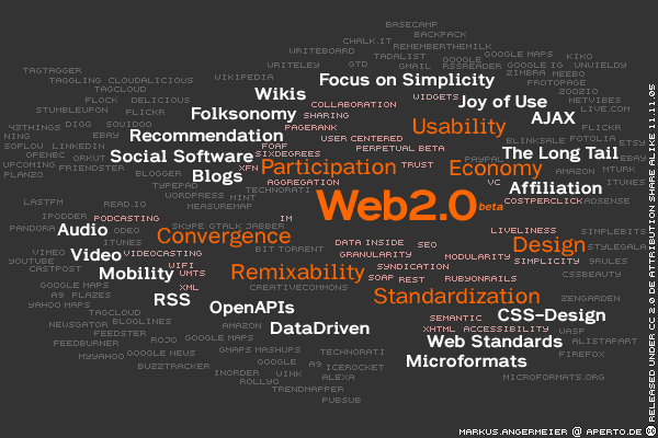 Web 2.0 Tag Cloud