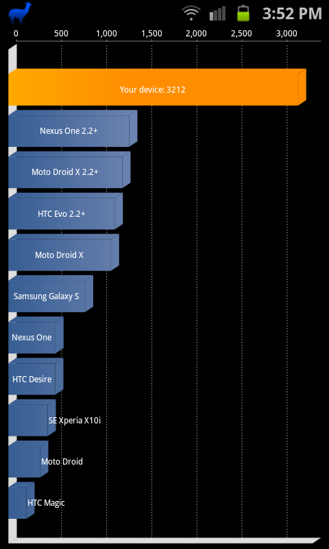 Quadrant score for galaxy S2 on Stock Rom
